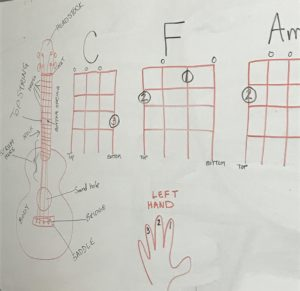 Ukulele Finger Positions